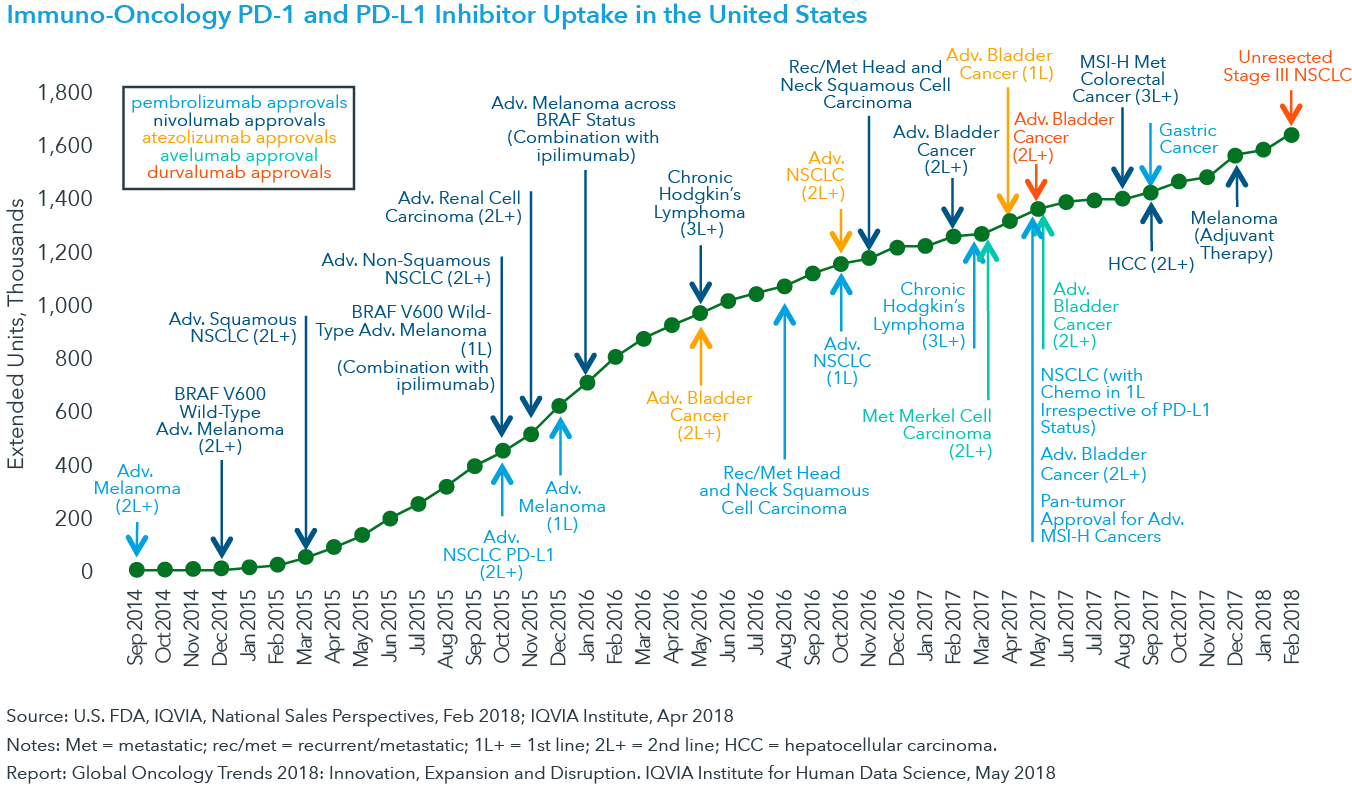 Chart 4: Immuno-Oncology PD-1 and PD-L1 Inhibitor Uptake in the United States