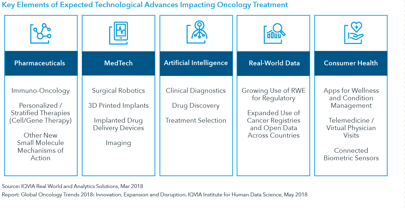 Chart 40: Key Elements of Expected Technological Advances Impacting Oncology Treatment