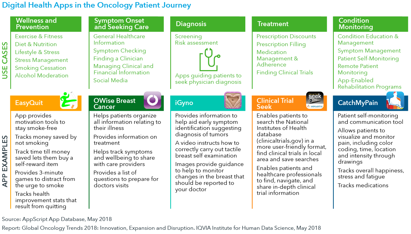 Chart 42: Digital Health Apps in the Oncology Patient Journey