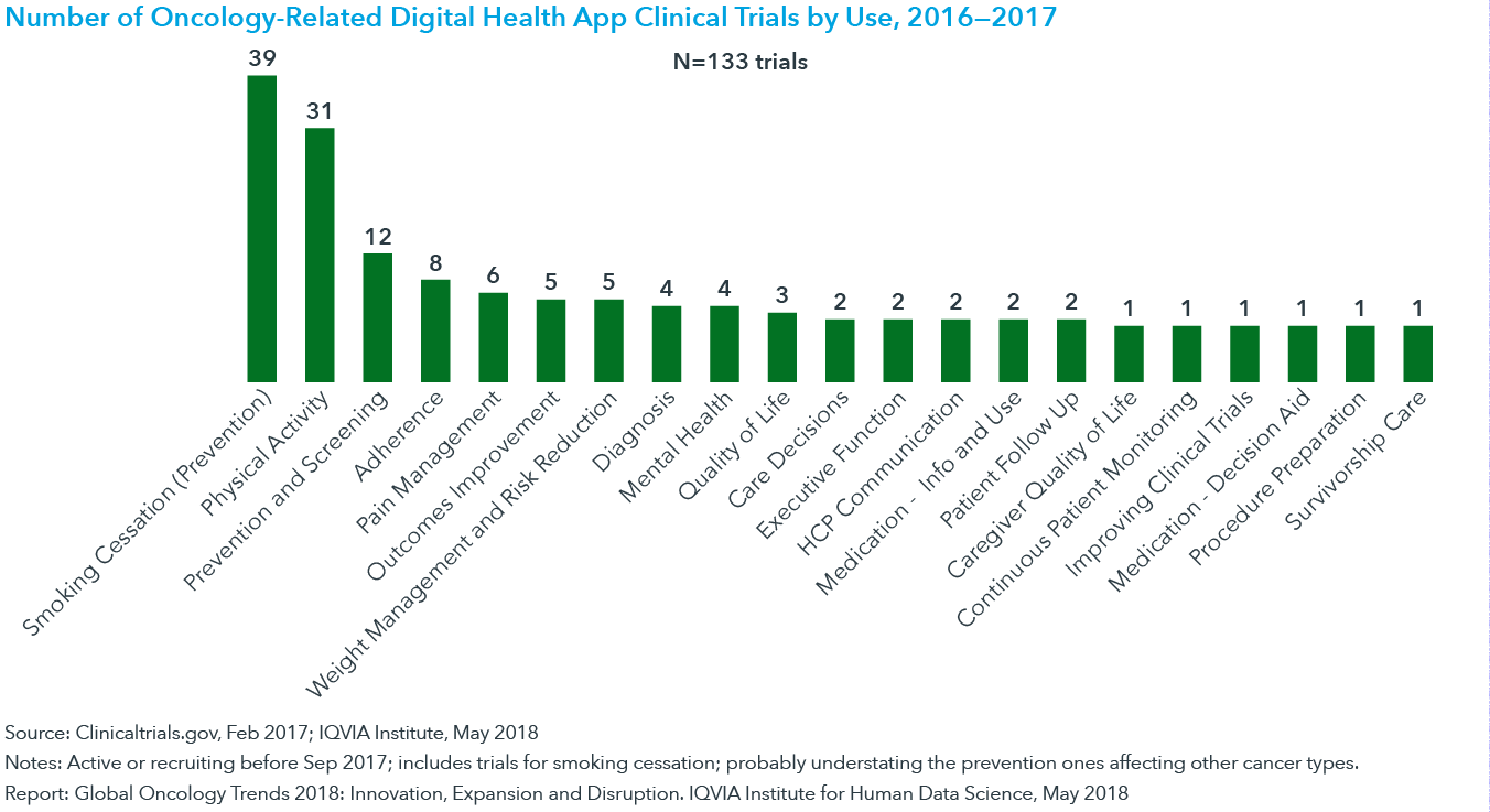 Chart 43: Number of Oncology-Related Digital Health App Clinical Trials by Use, 2016—2017