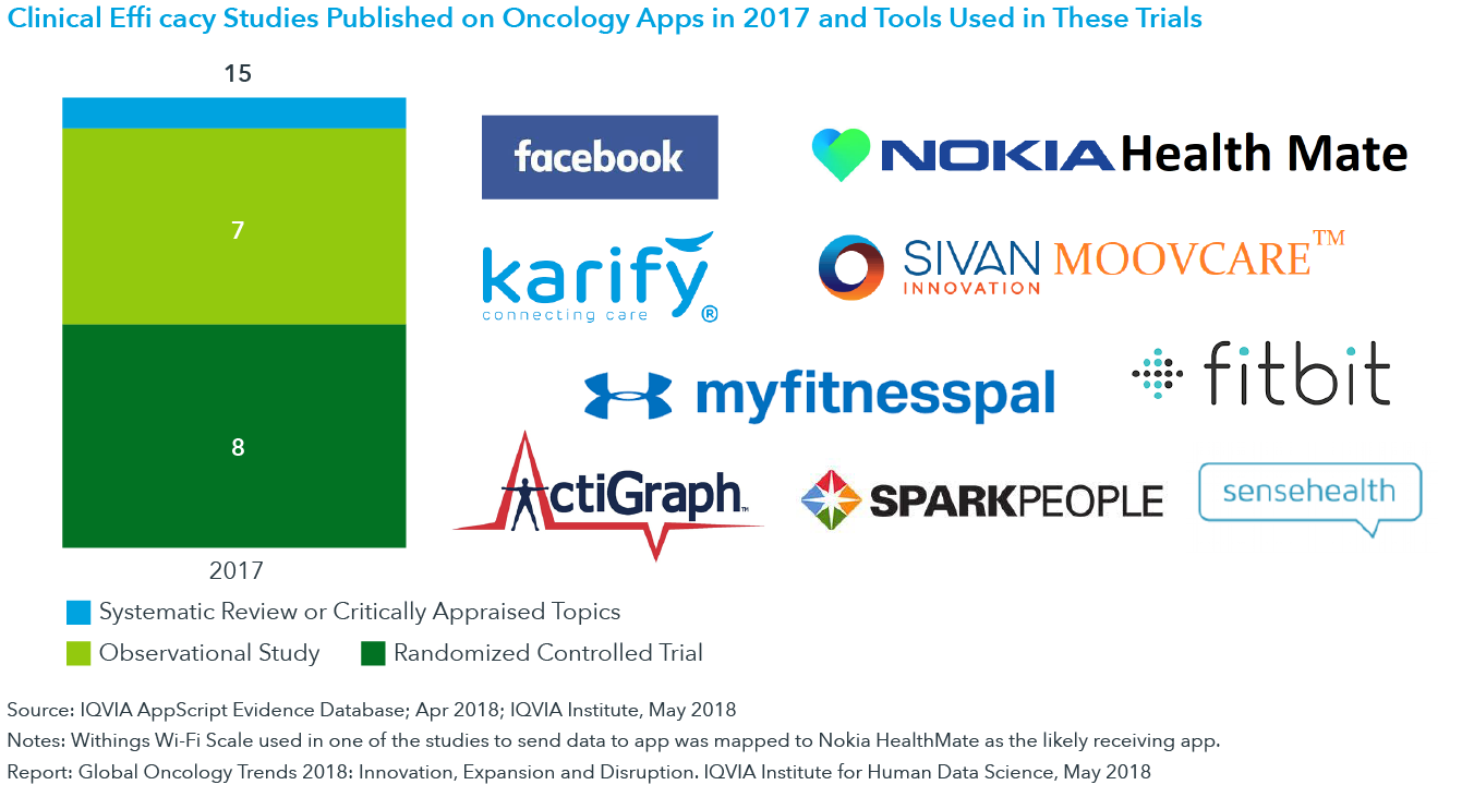 Chart 44: Clinical Efficacy Studies Published on Oncology Apps in 2017 and Tools Used in These Trials