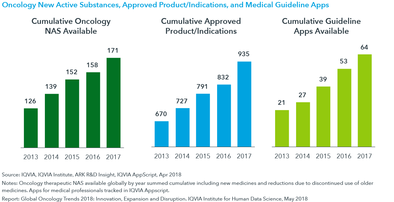 Chart 45: Oncology New Active Substances, Approved Product/Indications, and Medical Guideline Apps