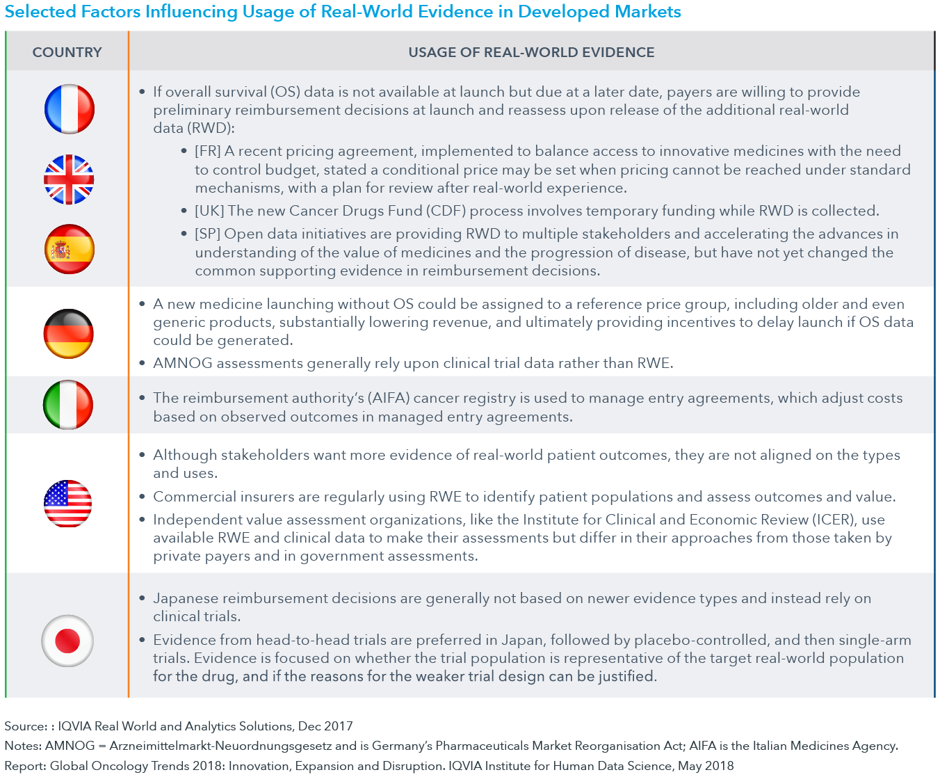 Chart 46: Selected Factors Influencing Usage of Real-World Evidence in Developed Markets