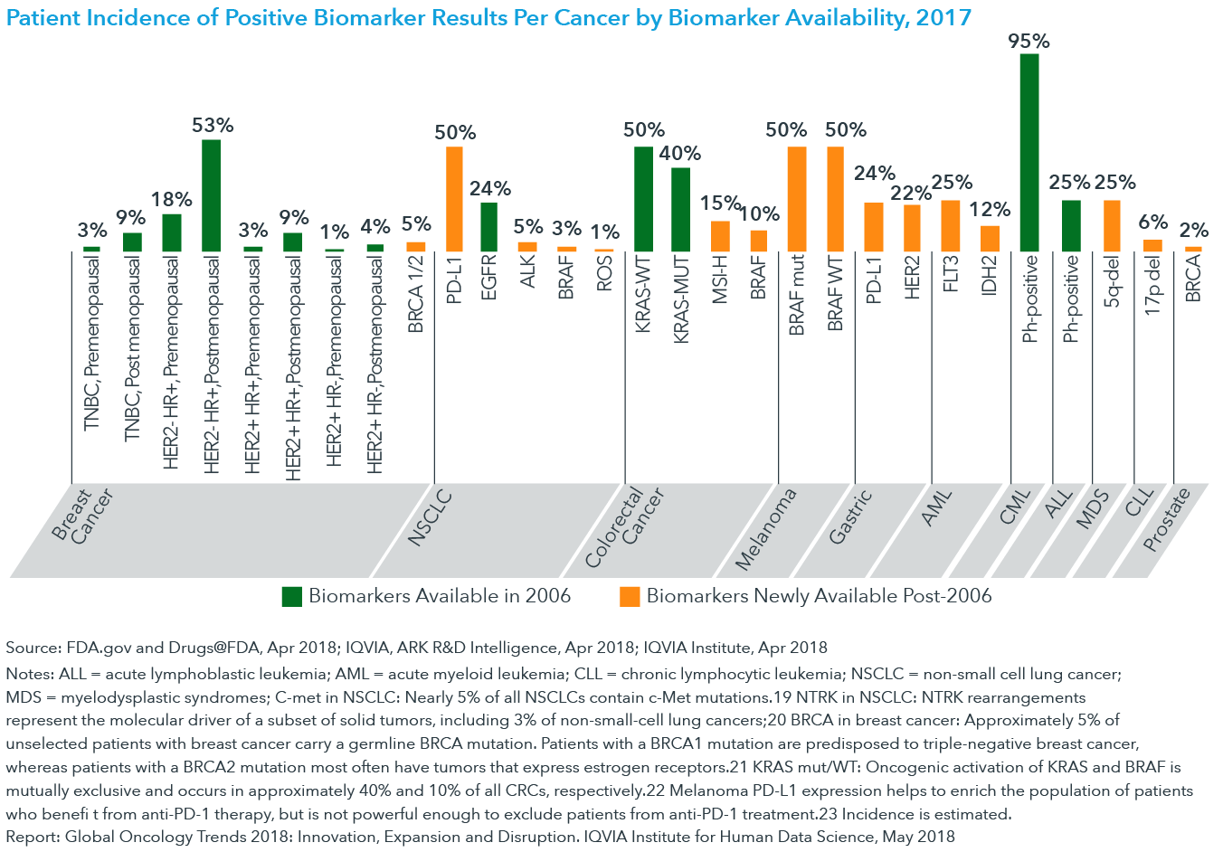 Chart 7: Patient Incidence of Positive Biomarker Results Per Cancer by Biomarker Availability, 2017