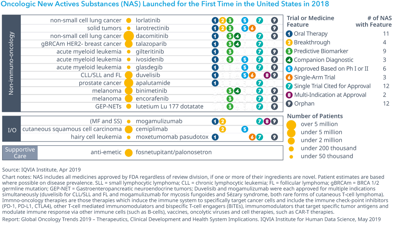 Chart 1: Oncologic New Actives Substances (NAS) Launched for the First Time in the United States in 2018
