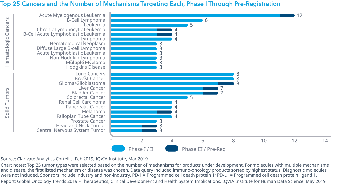 Chart 12: Top 25 Cancers and the Number of Mechanisms Targeting Each, Phase I Through Pre-Registration