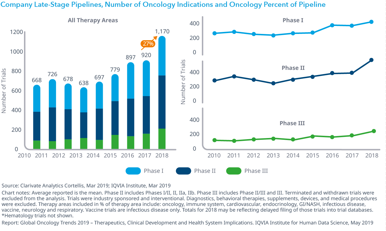 Chart 14: Number of Oncology Clinical Trials and by Phase, 2010–2018
