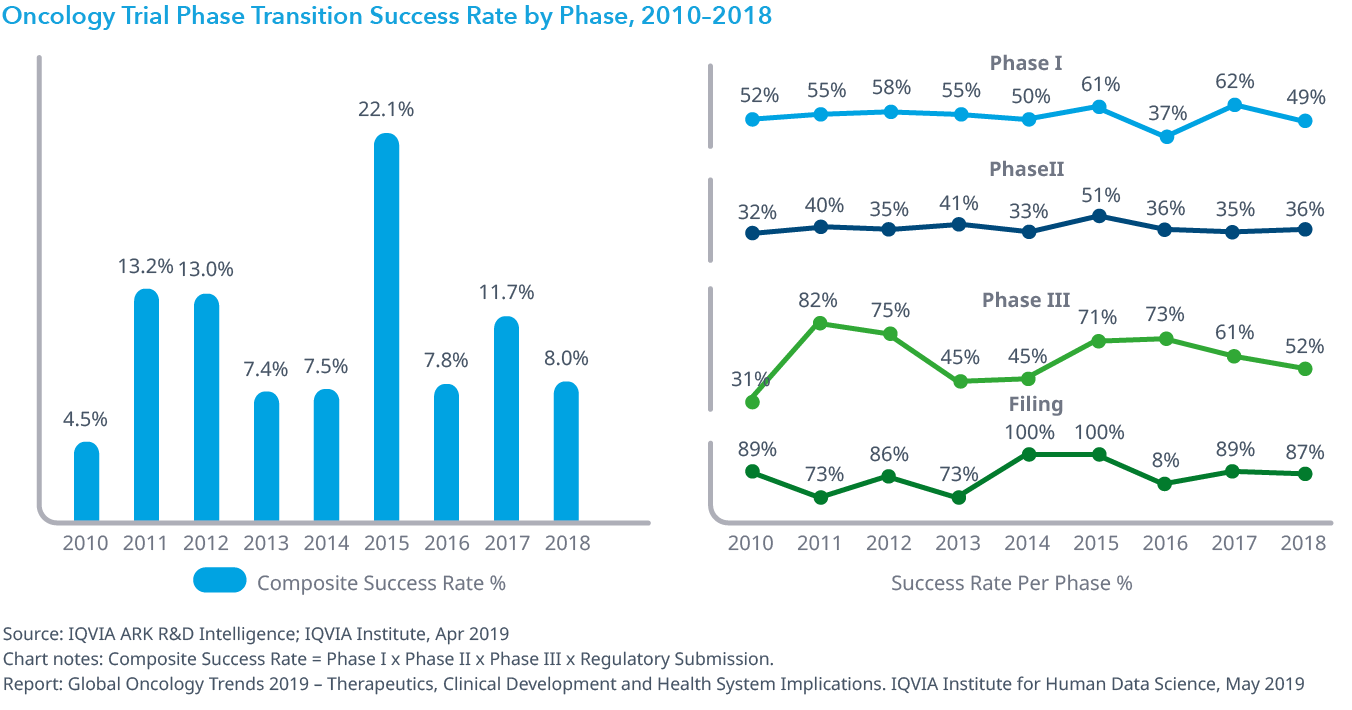 Chart 15: Oncology Trial Phase Transition Success Rate by Phase, 2010–2018