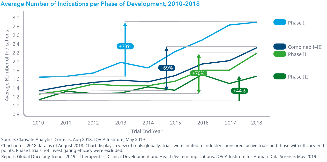 Chart 19: Average Number of Indications per Phase of Development, 2010–2018