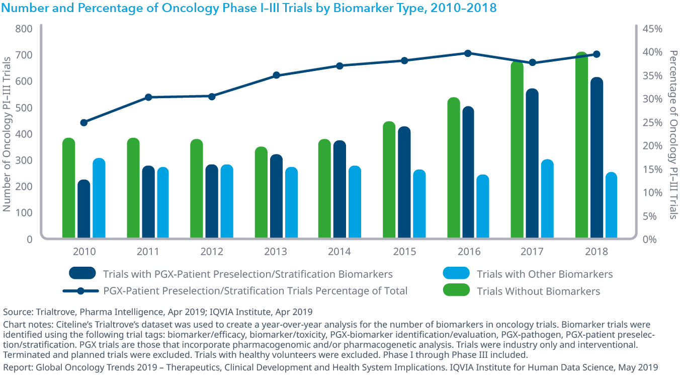 Chart 20: Number and Percentage of Oncology Phase I–III Trials by Biomarker Type, 2010–2018