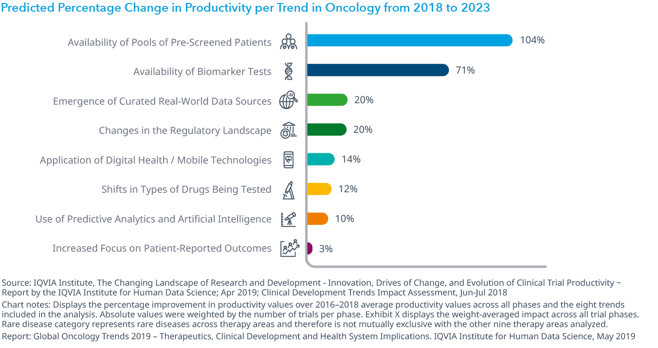 Chart 22: Predicted Percentage Change in Productivity per Trend in Oncology from 2018 to 2023