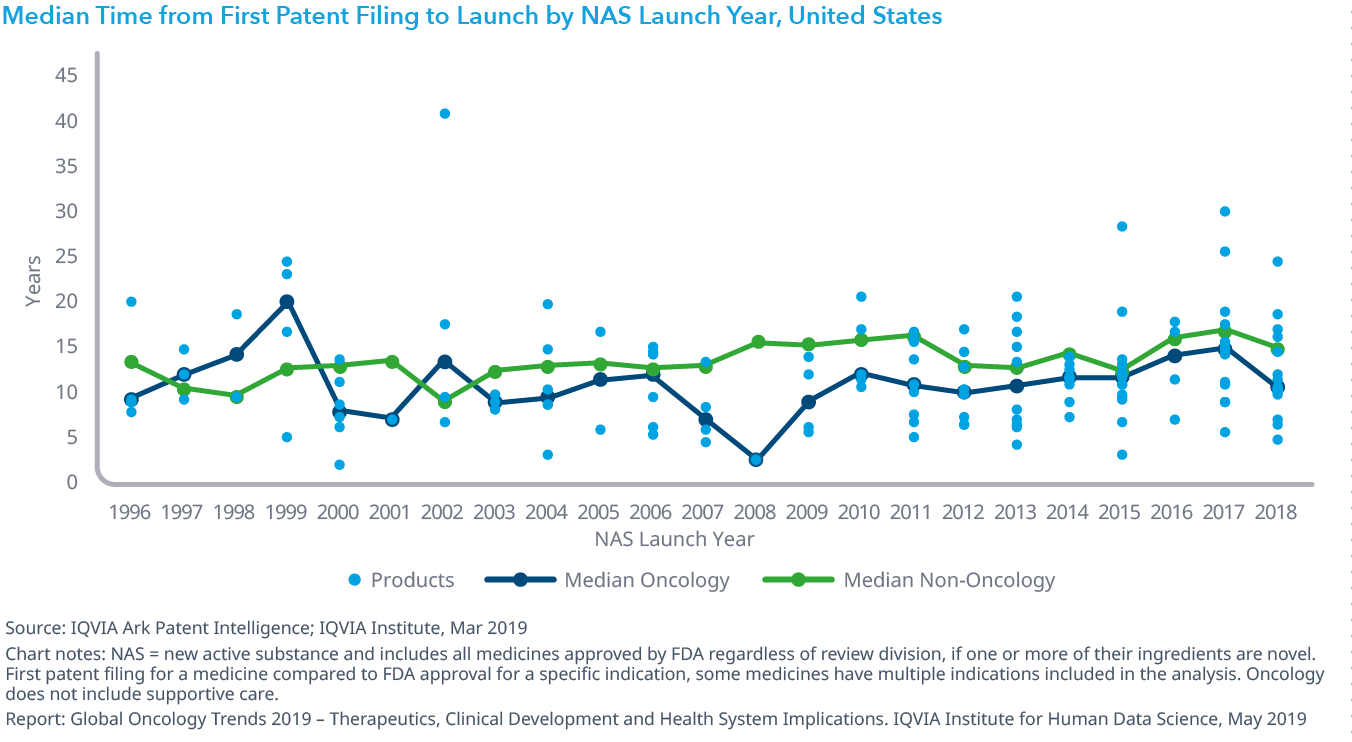 Chart 23: Median Time from First Patent Filing to Launch by NAS Launch Year, United States