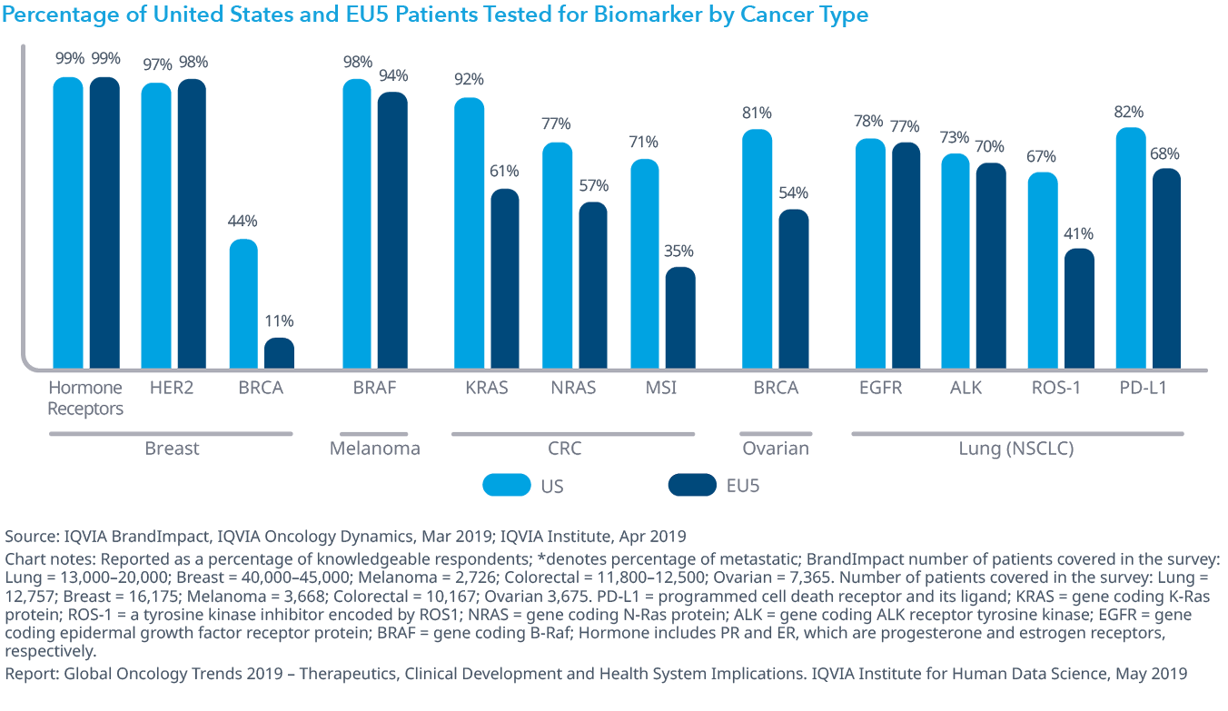 Chart 25: Percentage of United States and EU5 Patients Tested for Biomarker by Cancer Type