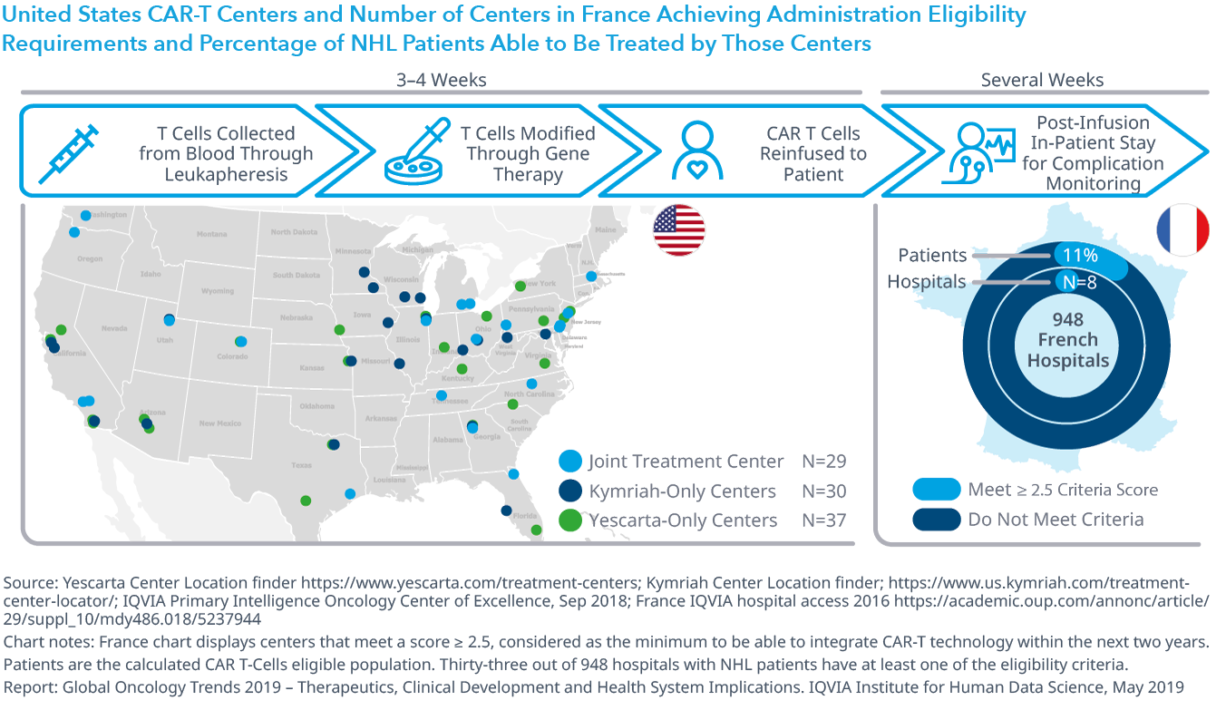 Chart 27: United States CAR-T Centers and Number of Centers in France Achieving Administration Eligibility Requirements and Percentage of NHL Patients Able to Be Treated by Those Centers
