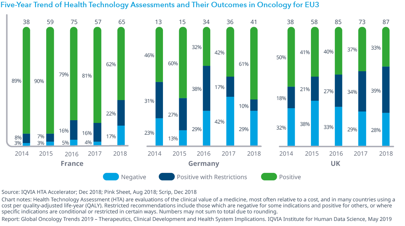 Chart 28: Five-Year Trend of Health Technology Assessments and Their Outcomes in Oncology for EU3