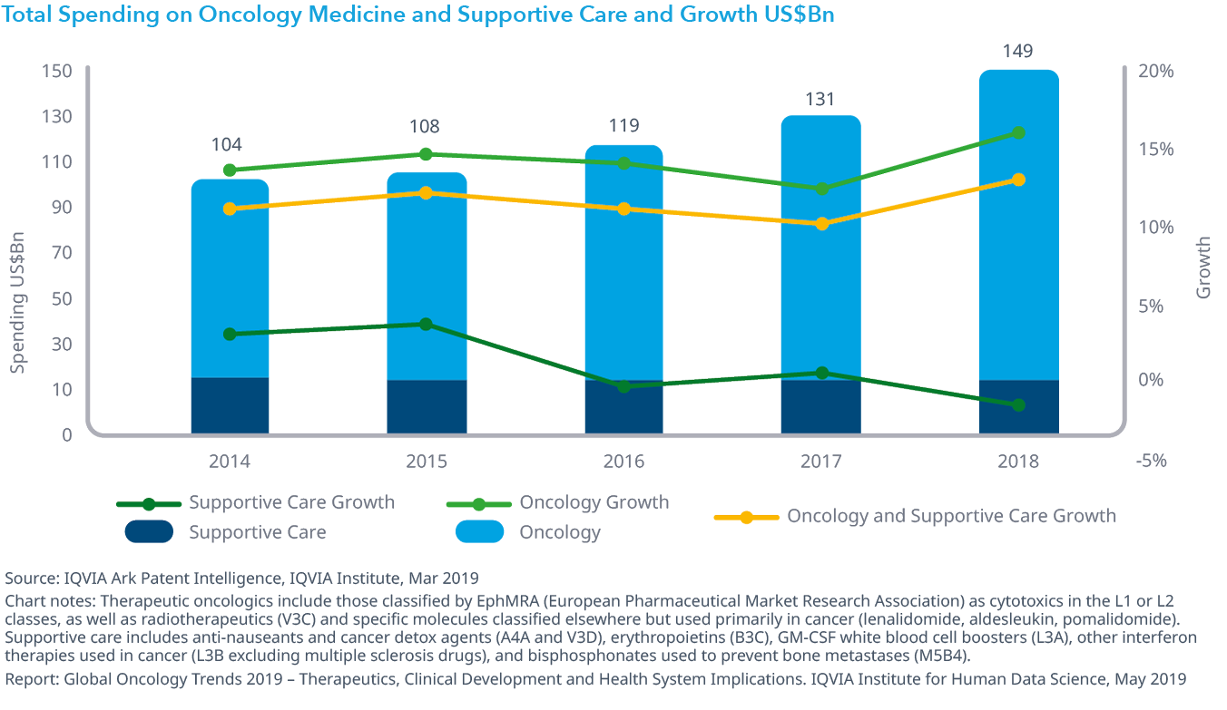 Chart 29: Total Spending on Oncology Medicine and Supportive Care and Growth US$Bn
