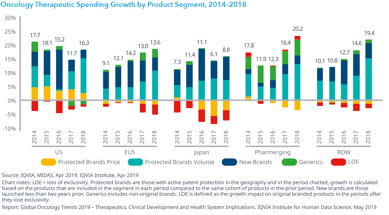 Chart 30: Oncology Therapeutic Spending Growth by Product Segment, 2014–2018