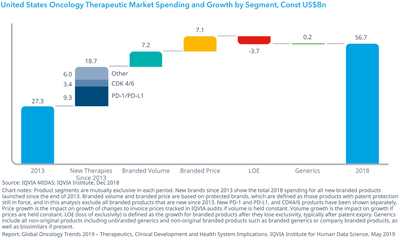 Chart 31: United States Oncology Therapeutic Market Spending and Growth by Segment, Const US$Bn