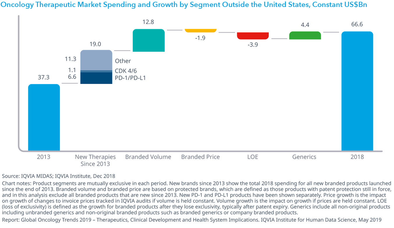 Chart 32: Oncology Therapeutic Market Spending and Growth by Segment Outside the United States, Constant US$Bn