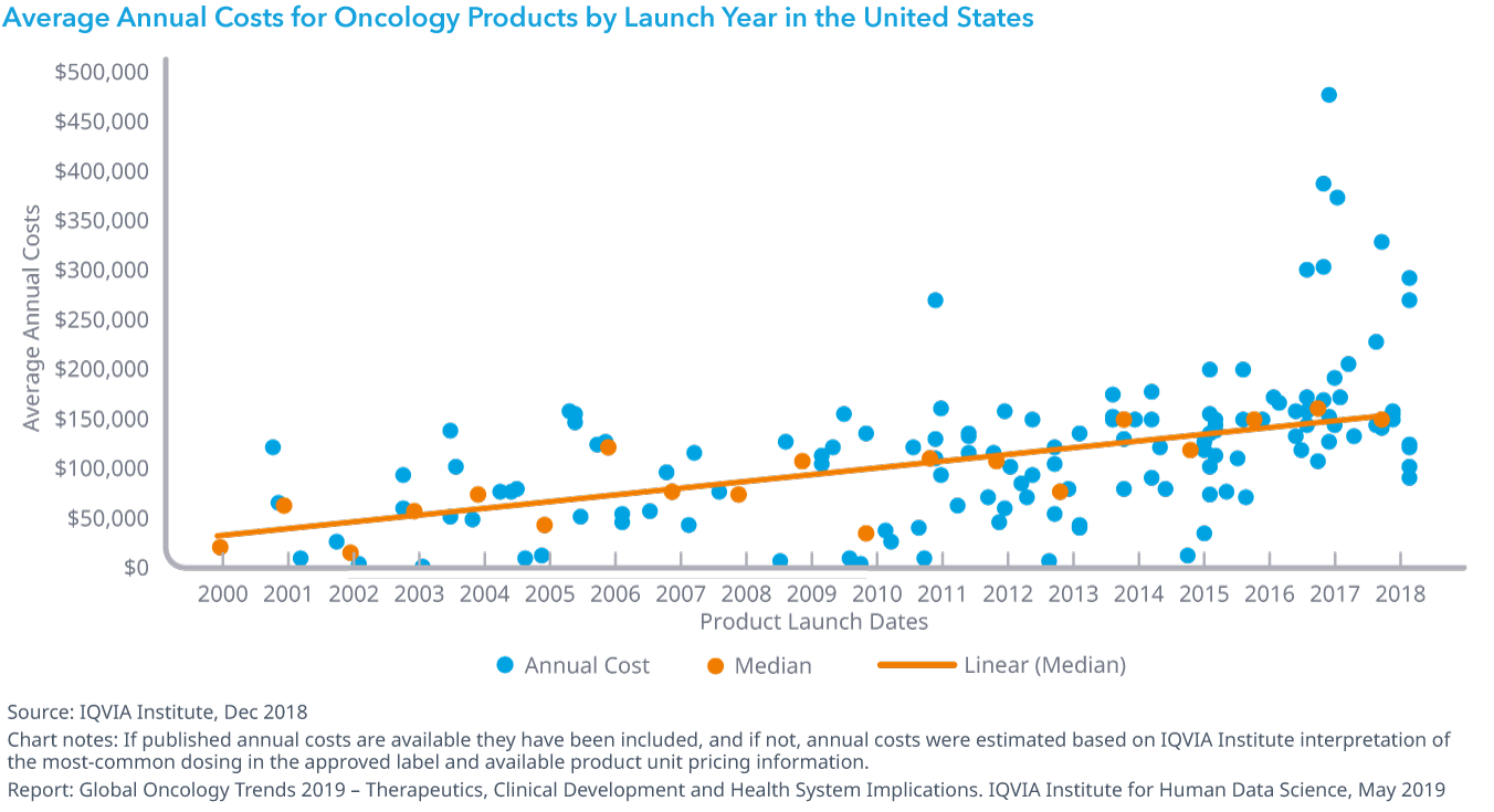 Chart 33: Average Annual Costs for Oncology Products by Launch Year in the United States