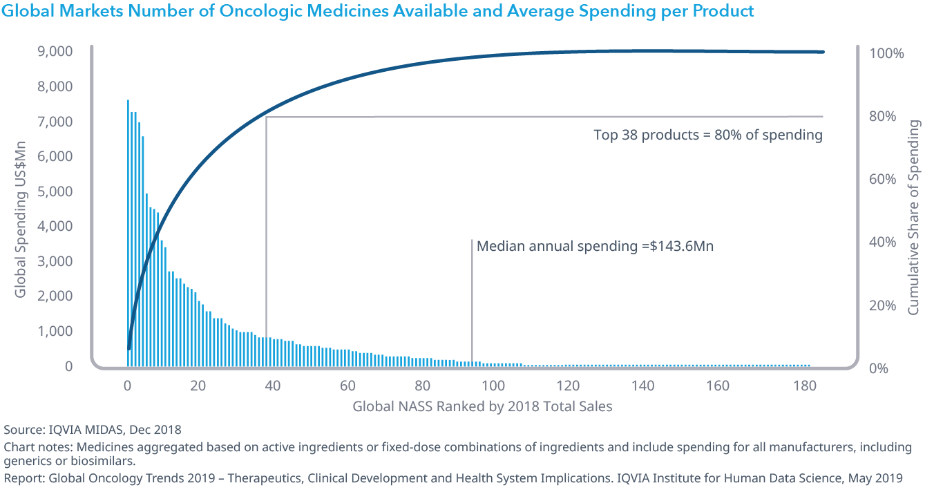 Chart 34: Global Markets Number of Oncologic Medicines Available and Average Spending per Product