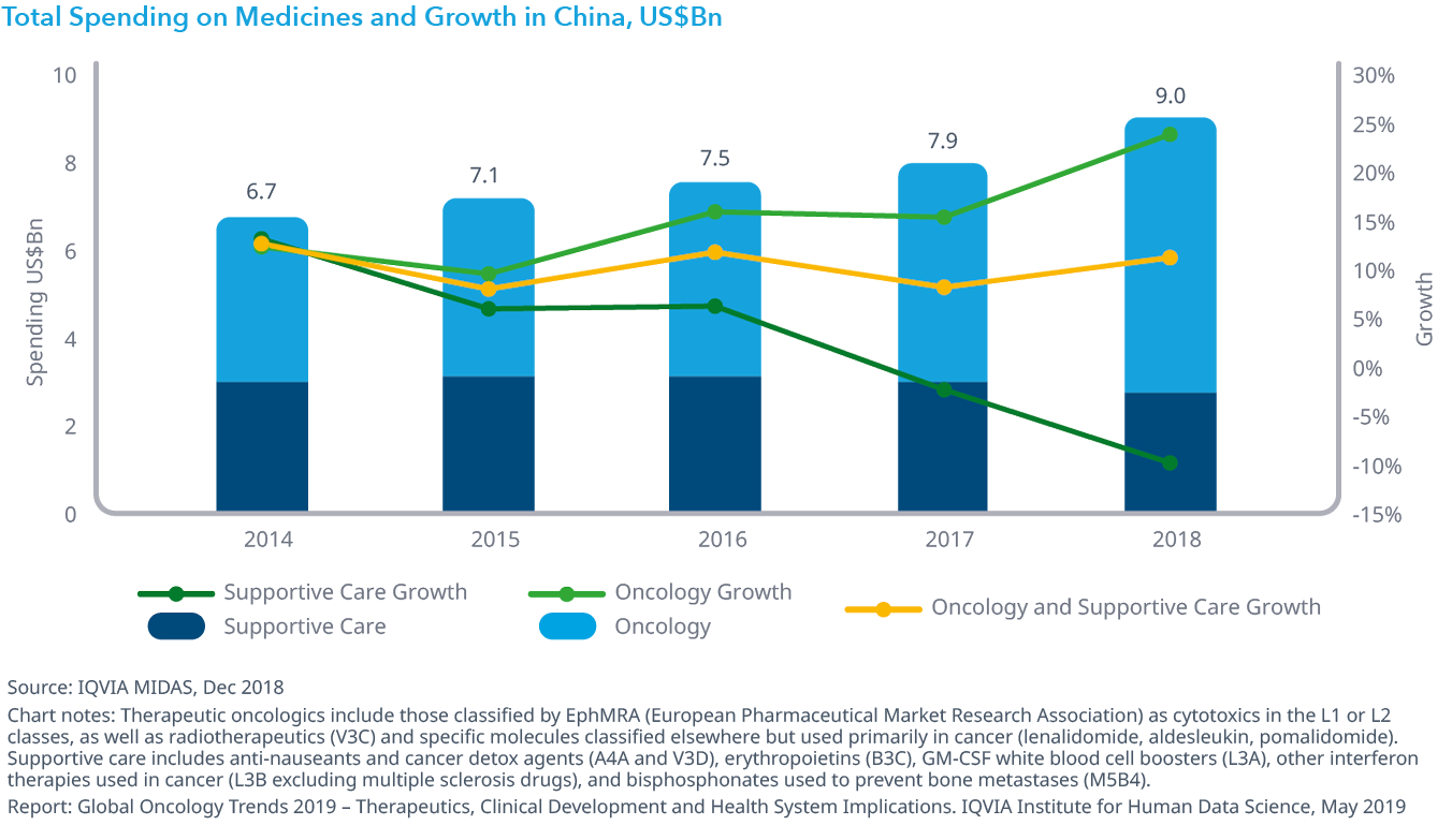 Chart 35: Total Spending on Medicines and Growth in China, US$Bn