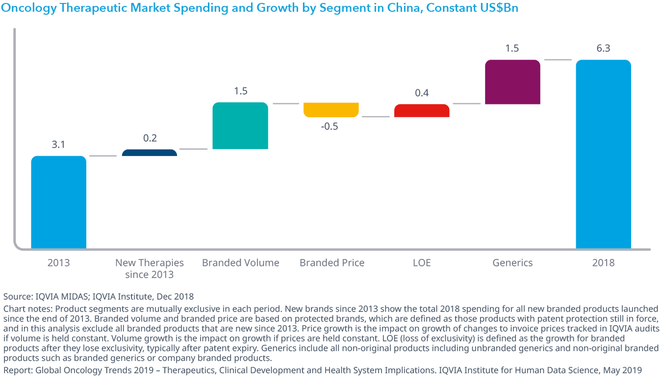 Chart 36: Oncology Therapeutic Market Spending and Growth by Segment in China, Constant US$Bn