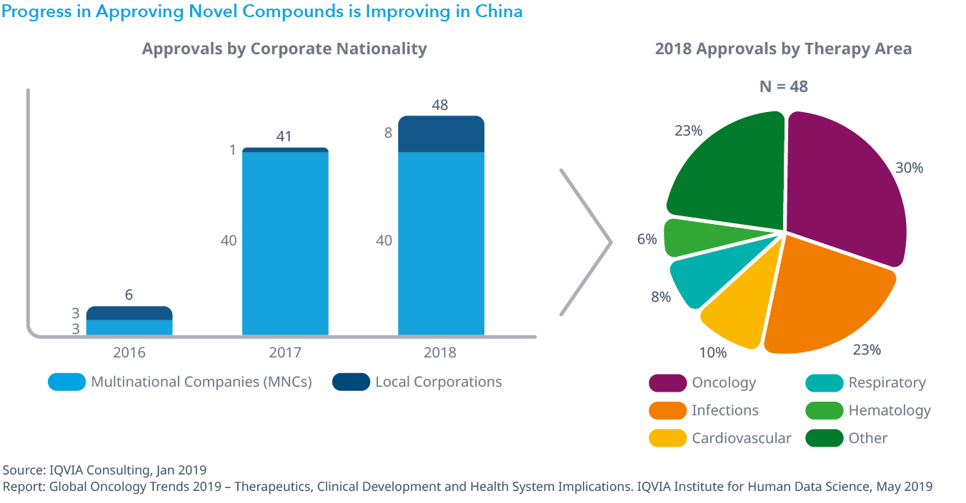 Chart 37: Progress in Approving Novel Compounds is Improving in China