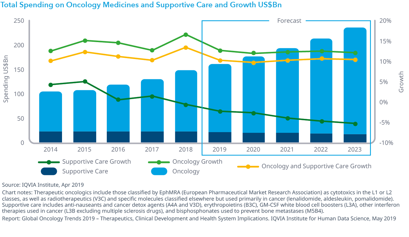 Chart 38: Total Spending on Oncology Medicines and Supportive Care and Growth US$Bn