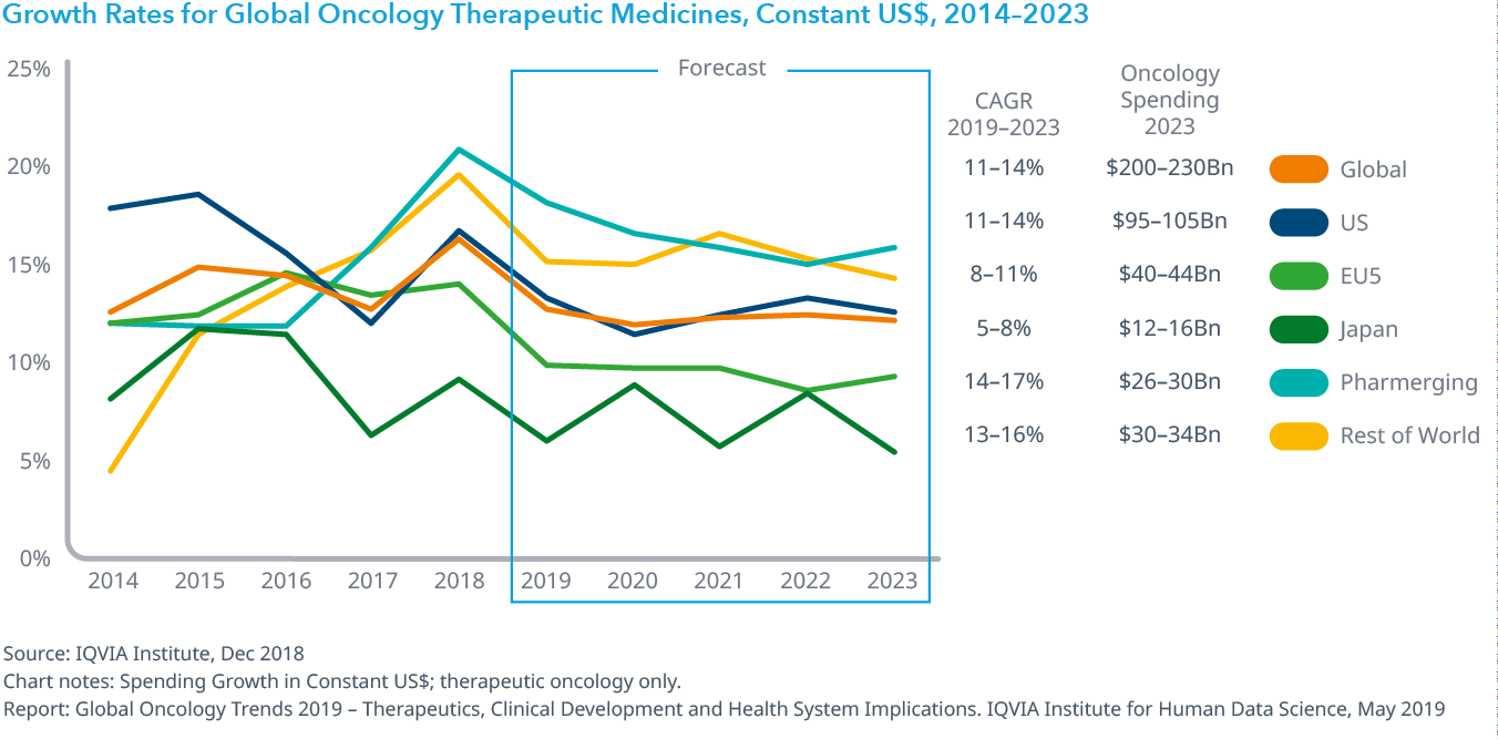 Chart 39: Growth Rates for Global Oncology Therapeutic Medicines, Constant US$, 2014–2023