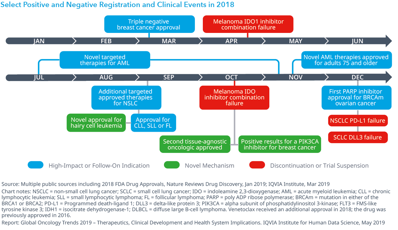 Chart 5: Select Positive and Negative Registration and Clinical Events in 2018
