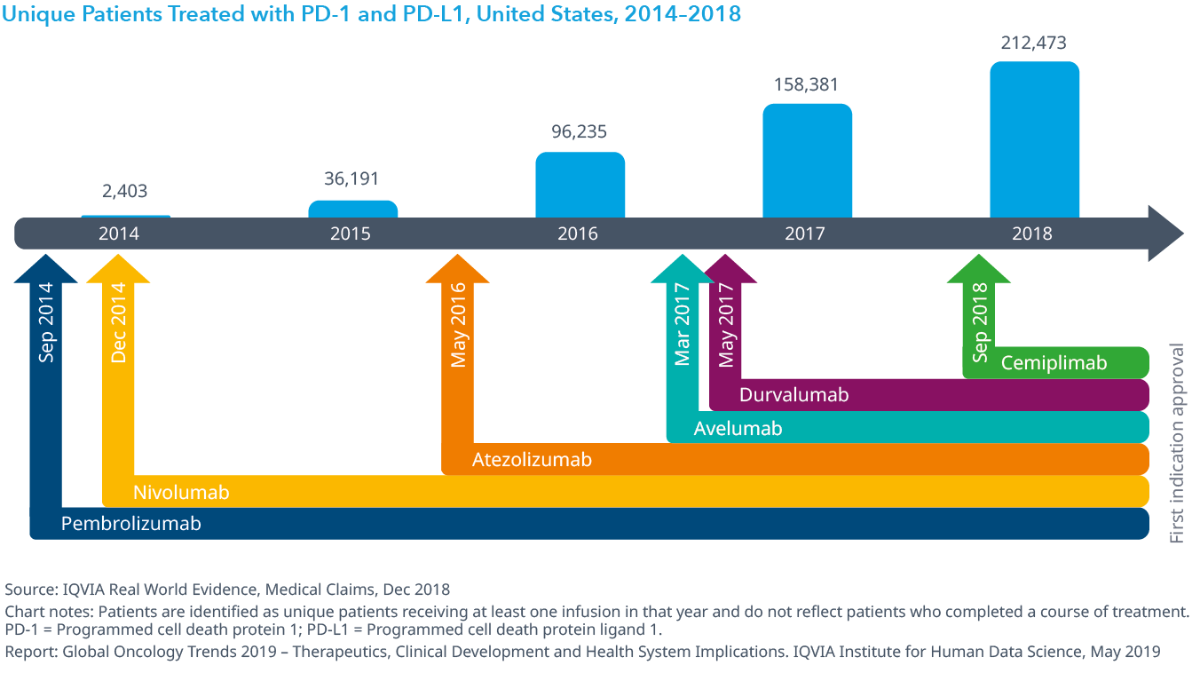 Chart 6: Unique Patients Treated with PD-1 and PD-L1, United States, 2014–2018