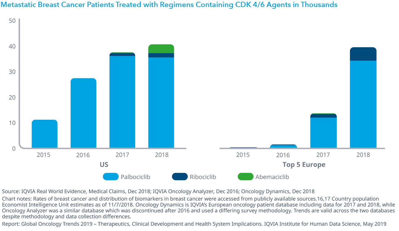 Chart 8: Metastatic Breast Cancer Patients Treated with Regimens Containing CDK 4/6 Agents in Thousands