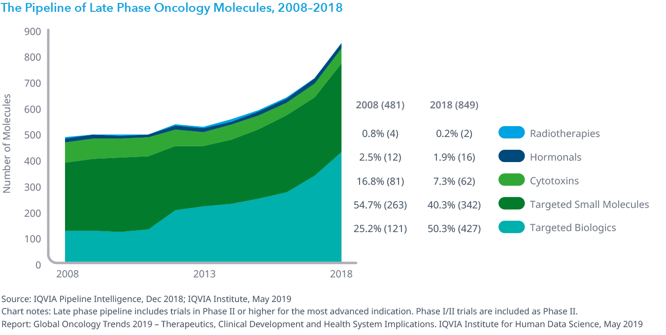 Chart 9: The Pipeline of Late Phase Oncology Molecules, 2008–2018