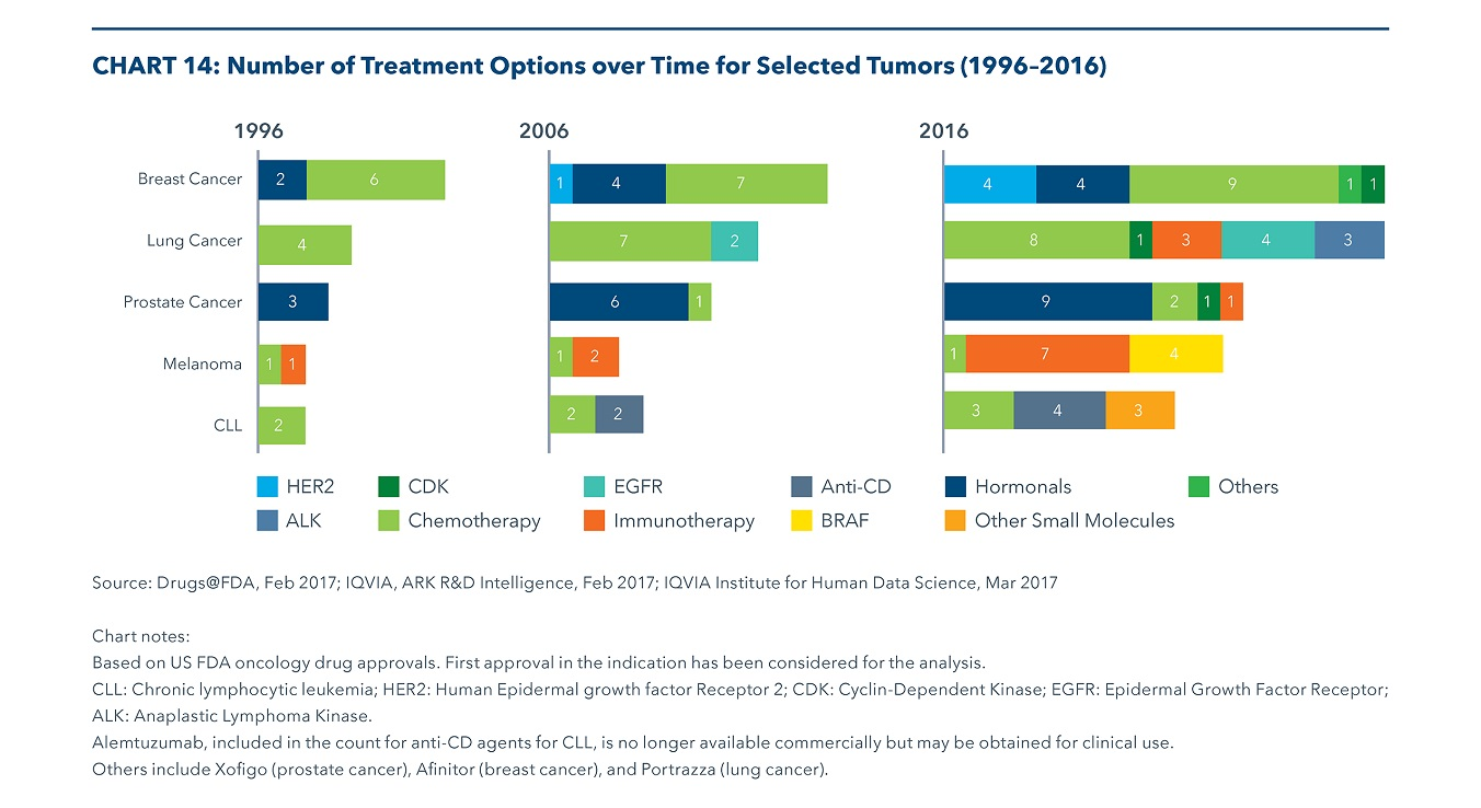 Global Oncology Trends 2017 - IQVIA