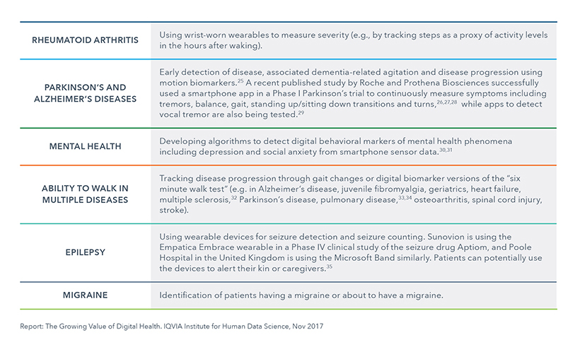 Chart 11: Examples of Digital Biomarkers