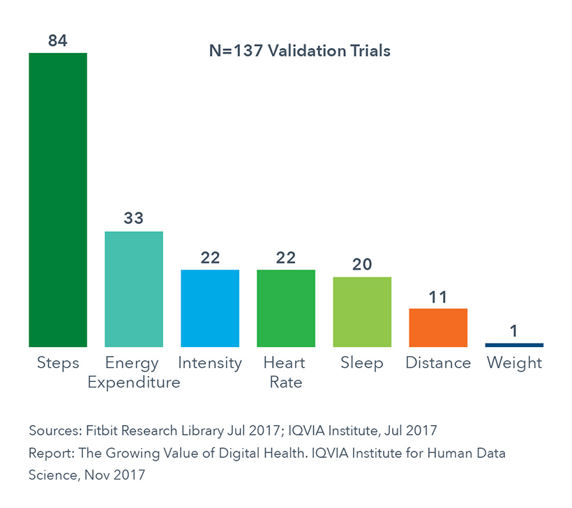 Chart 12: Validation Trials per Fitbit Measure
