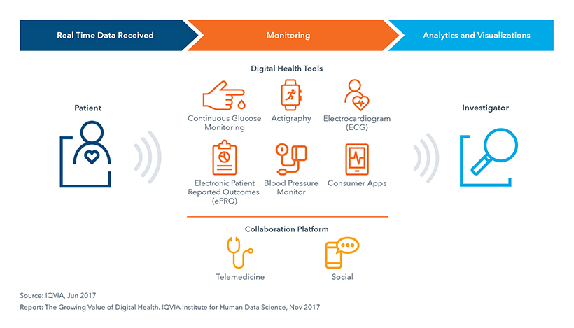Chart 13: Digital Health Use in Clinical Trials for Patient Monitoring