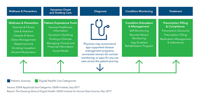 Chart 14: Digital Health in the Patient Journey