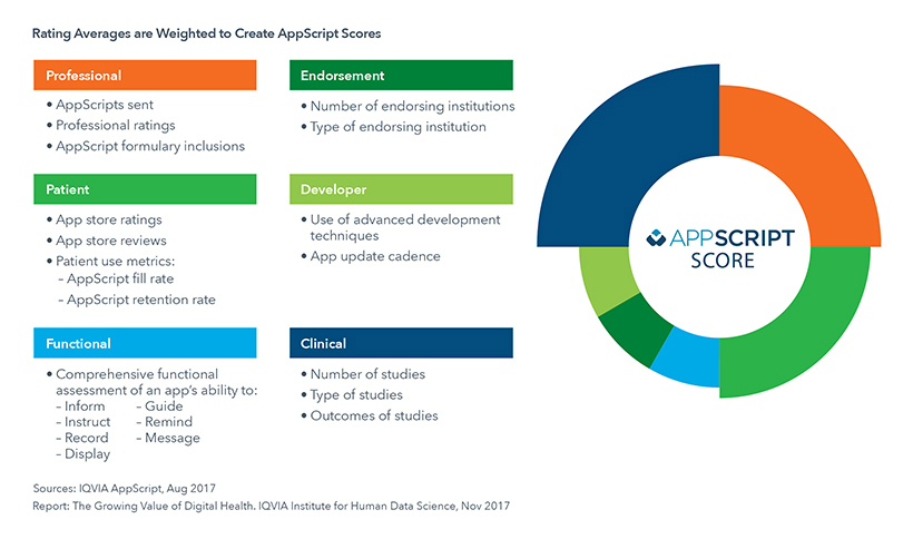 Chart 16: IQVIA AppScript Score Overview — A Way to Measure the Quality of Apps