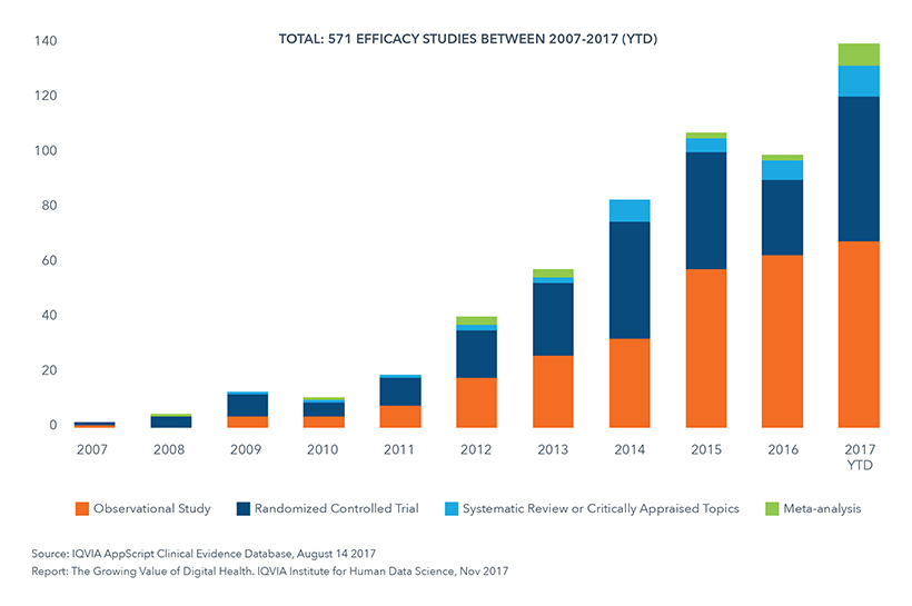 Chart 18: Number of Published Digital Health Efficacy Studies over Time