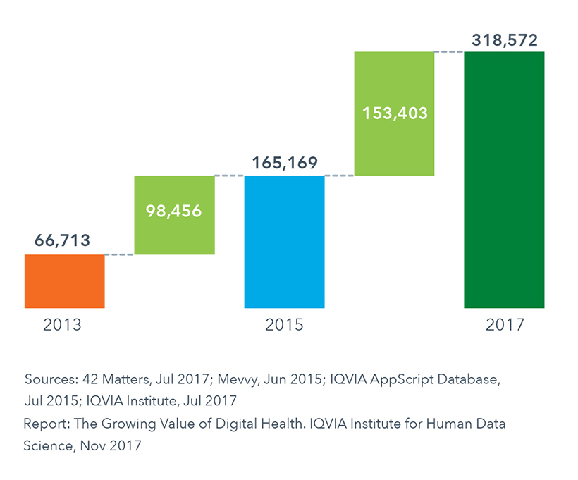 Chart 2: Number of Digital Health Apps 2013, 2015 and 2017
