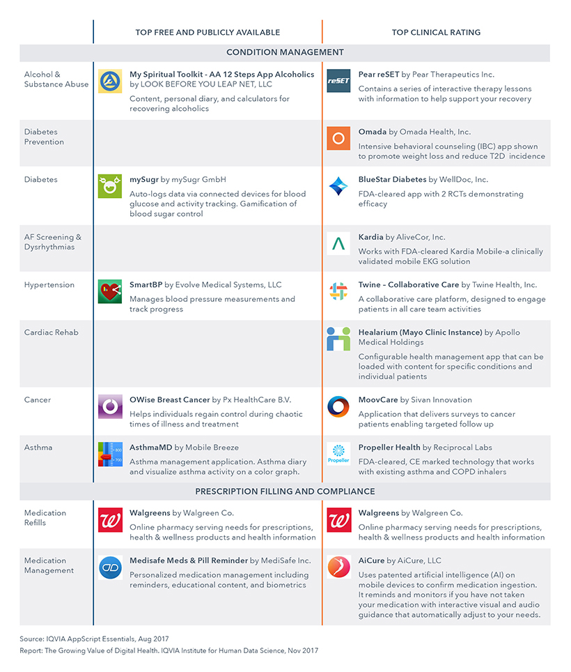 Chart 21b: Top Rated Apps
