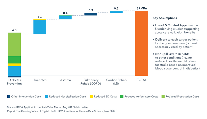 Chart 23: Estimated Annual U.S. Cost Savings for Five Initial Uses with Potential to Reduce Acute Care Utilization, $Bn