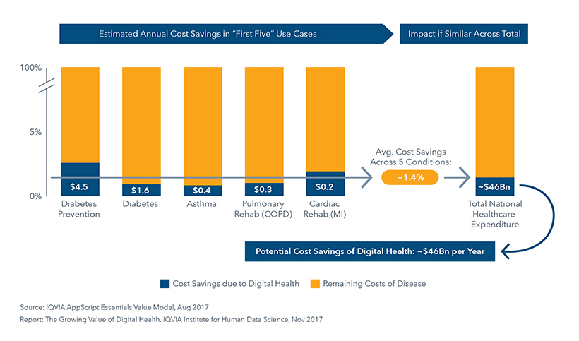 "Chart 24: Total Potential Annual U.S. Cost Savings if Digital Health Apps Reduce Overall Healthcare Costs by Approximately 1.4% as Observed in ""First 5"" Use Cases, US$Bn"