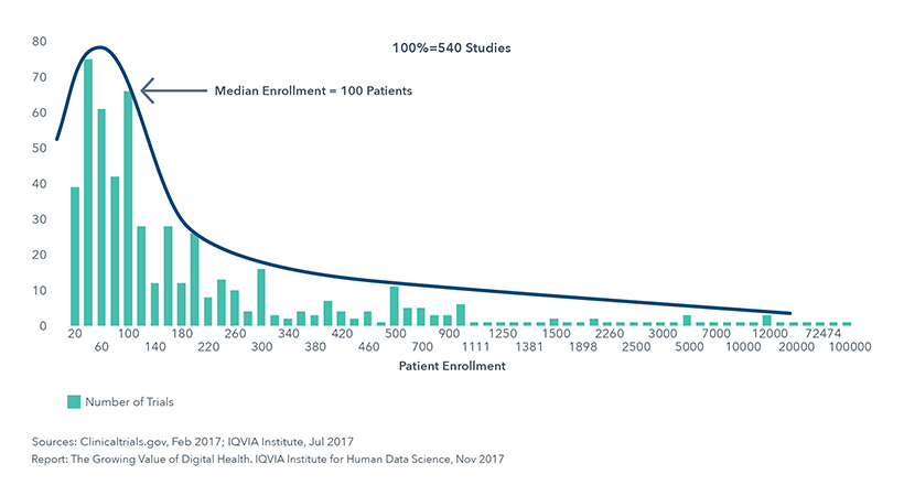 Chart 26: Patient Enrollment in Digital Health Trials