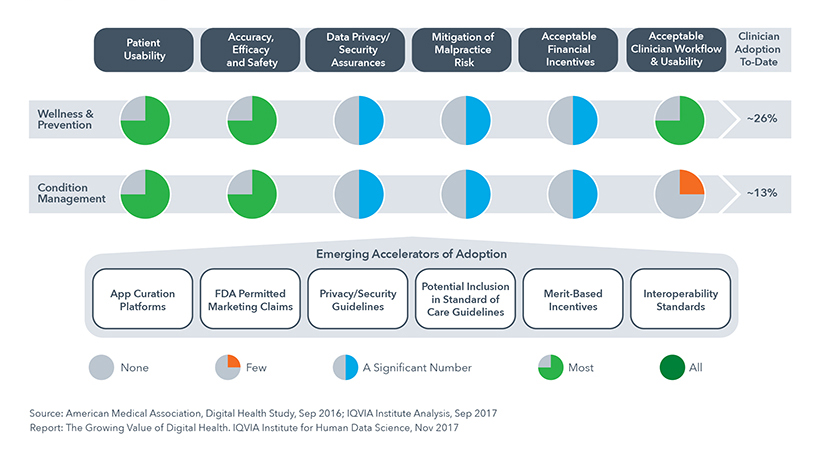 Chart 30: Fraction of Top Apps that Adequately Address Providers' Key Requirements and Emerging Accelerators of Adoption