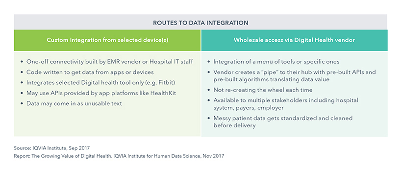 Chart 31: Routes to Use of Digital Health Data by Health Systems
