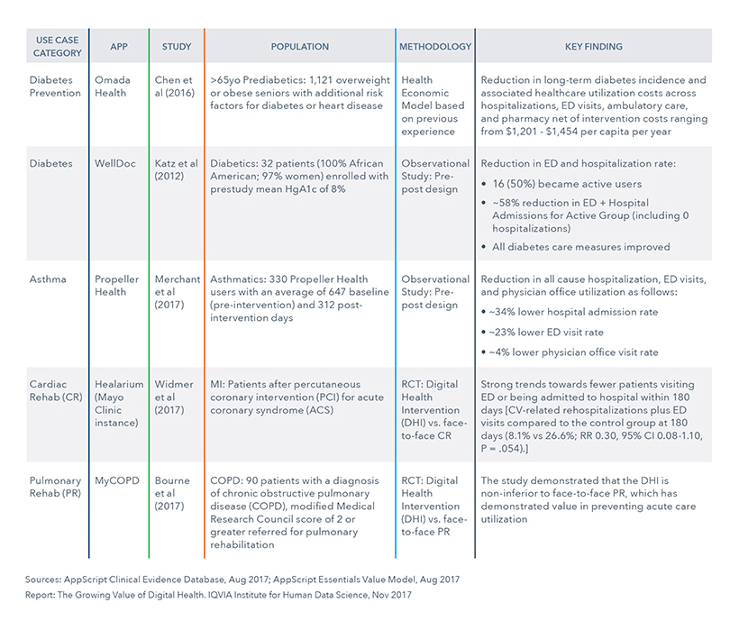 Chart 33: Studies Used to Develop the AppScript Essentials Value Model