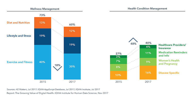 Chart 5: Digital Health Apps by Category 2017